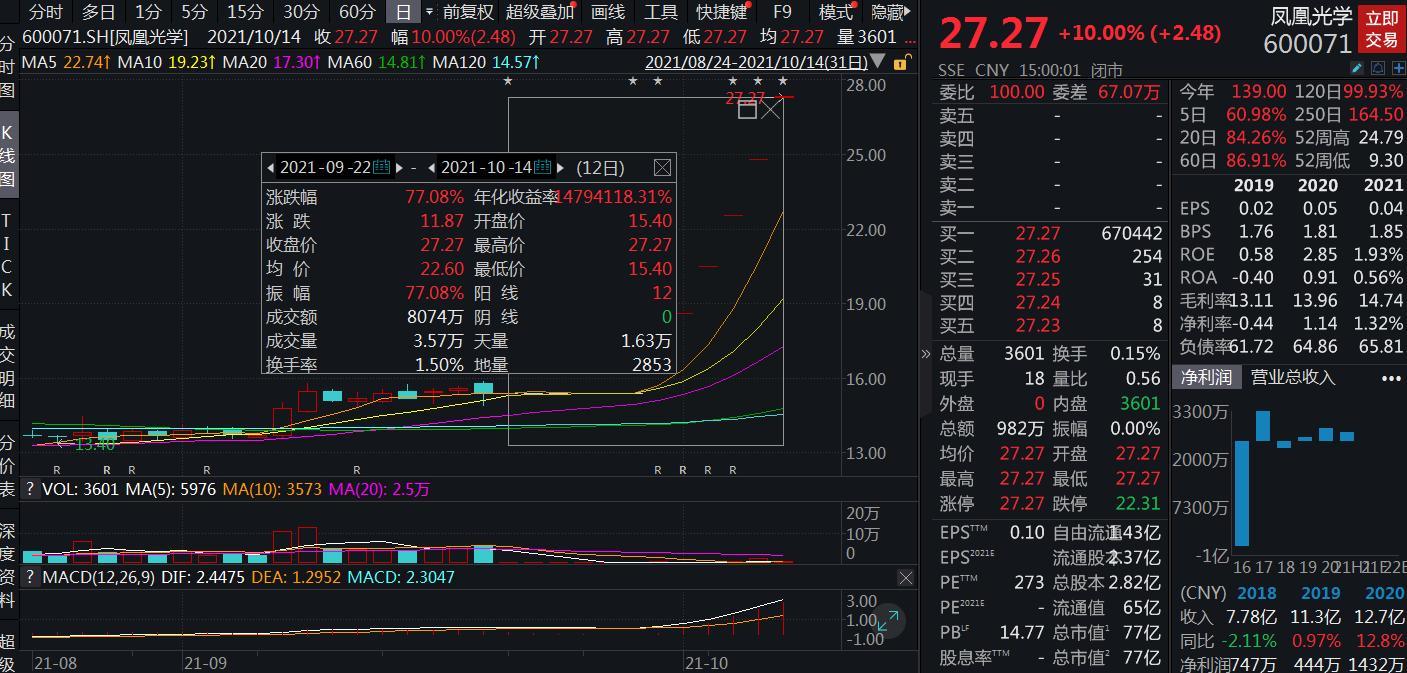 """重组预案公布后,这只""""凤凰""""六连板!公司再提示风险"""