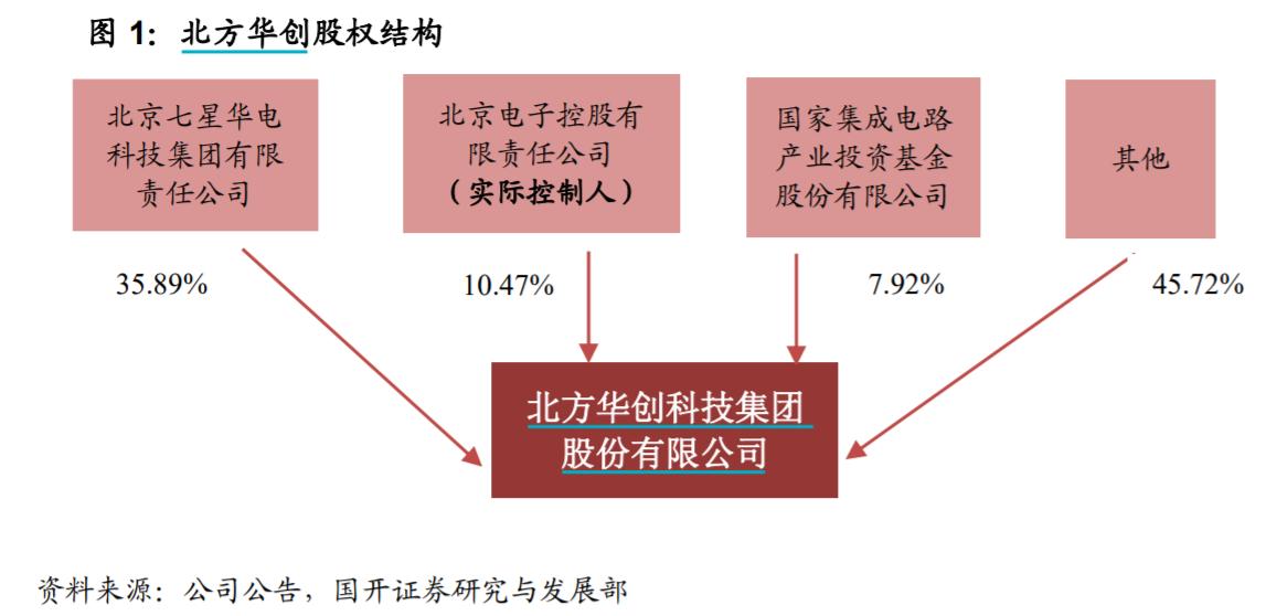 北方华创前三季度业绩持续高增 超250倍市盈率与股东减持引关注
