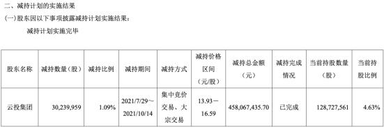 云投集团套现中银证券4.58亿元,第三大股东拟减持不超过5.47%股份