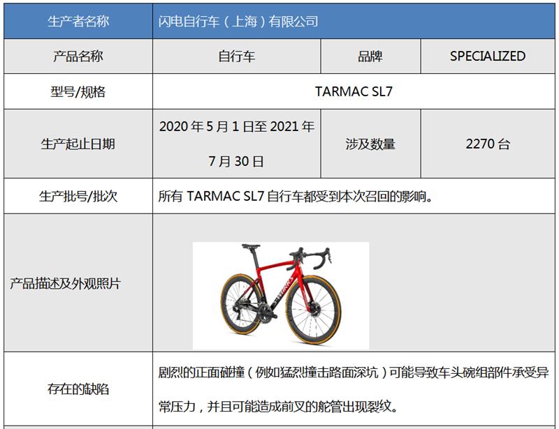 上海市场监管:闪电TARMAC SL7自行车、Allo&lugh一款连衣裙被召回