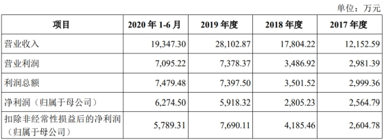 收入真实性被质疑,涧光股份主板IPO被否!
