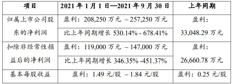 赣锋锂业三季报预盈超20亿元 股价跌0.5%