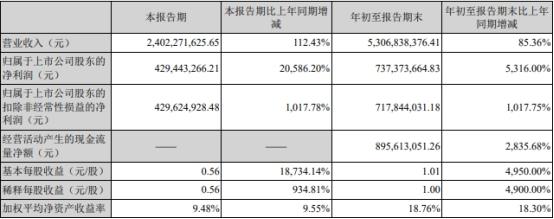 多氟多前三季营收增85%净利增53倍 信用减值损失飙升