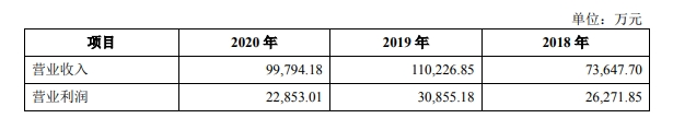 福莱蒽特:靠一场并购撑起的IPO,毛利率已连续三年下滑