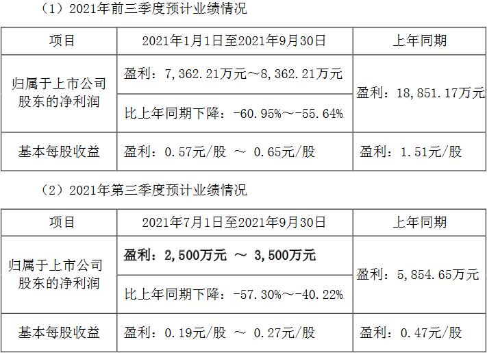 盐津铺子预计前三季净利同比跌6成 股价跌5.5%