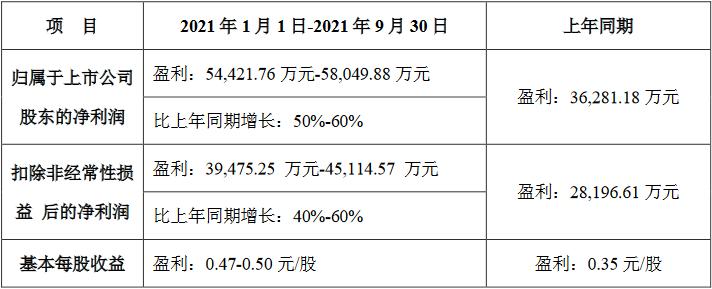 拓邦股份预计第三季度扣非净利下降 股价跌9.6%