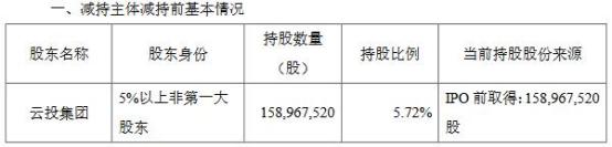 中银证券股价跌9.5% 云投集团近3个月减持套现4.58亿