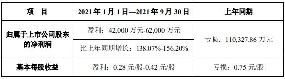 天齐锂业市值1452亿预计前9月净利最多6.2亿 今涨3.4%