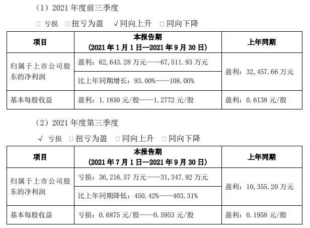 奇正藏药跌停 预计第三季度亏损3.62亿元