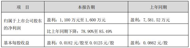 景峰医药预计第三季亏损5600万至7700万元 今跌5.37%