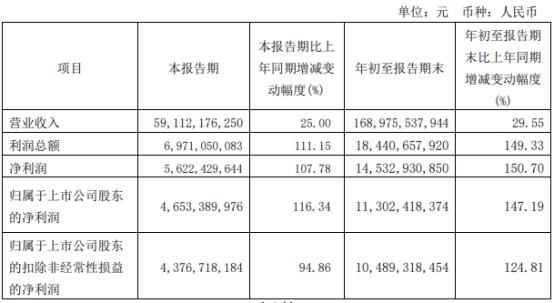 紫金矿业:2021年前三季度净利113亿元 同比增长147%