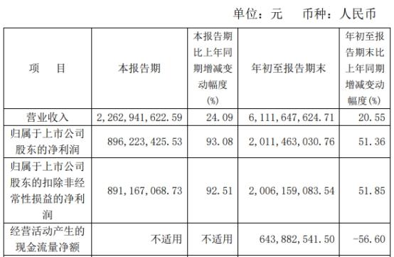 片仔癀:2021年前三季度净利20亿元 同比增长51%