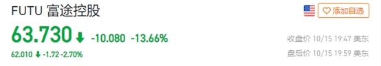 这家券商连续两日跌超10%,富途回应已完成整改服从监管,能否挽回信任?