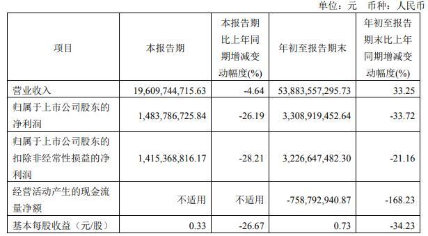 金地集团前三季度实现净利润33.09亿元,同比减33.72%