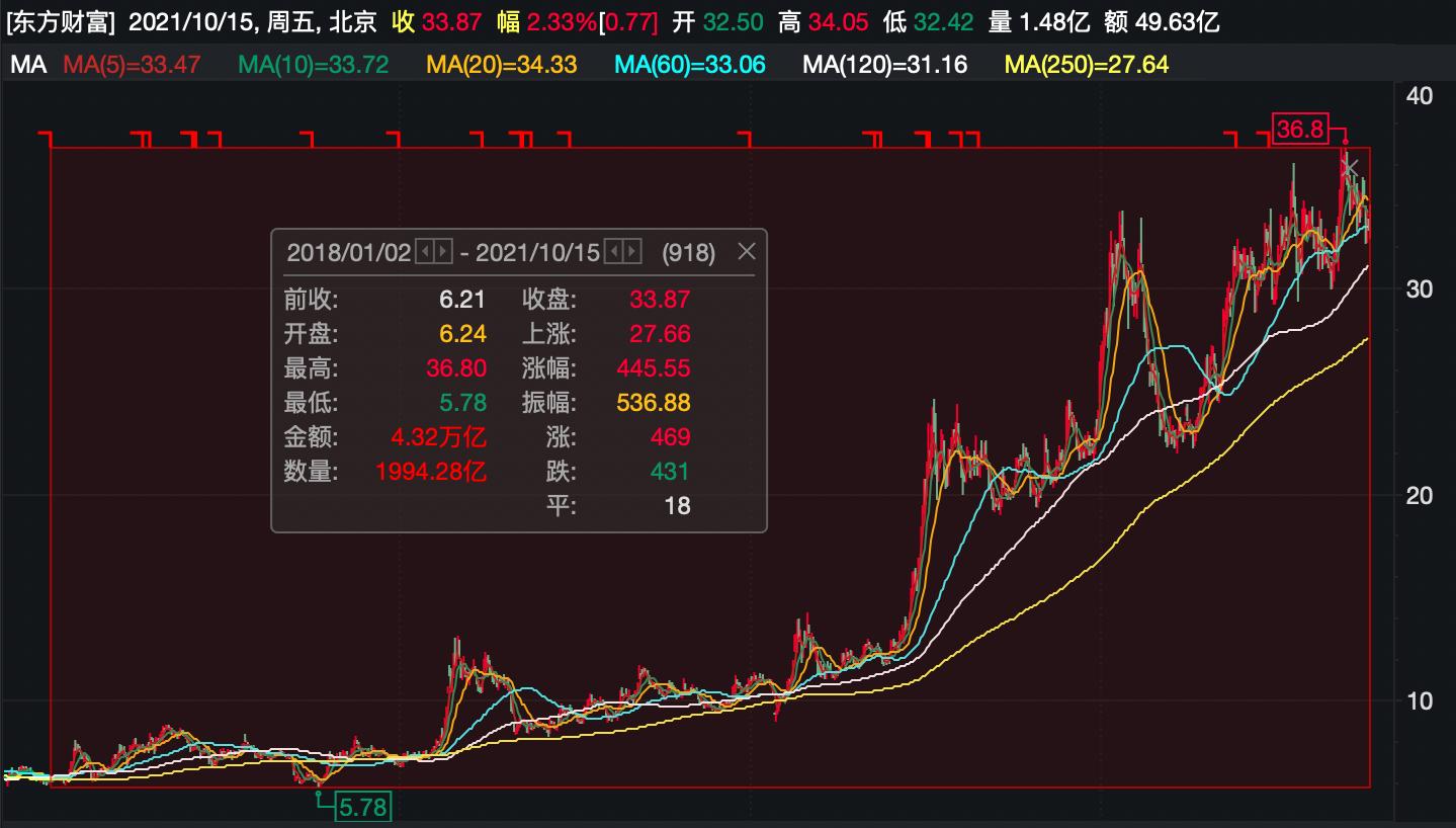 """最新!高毅邓晓峰""""重仓""""东方财富,重新""""押宝""""大市值股?下一个被纳入股票池的会是谁?"""