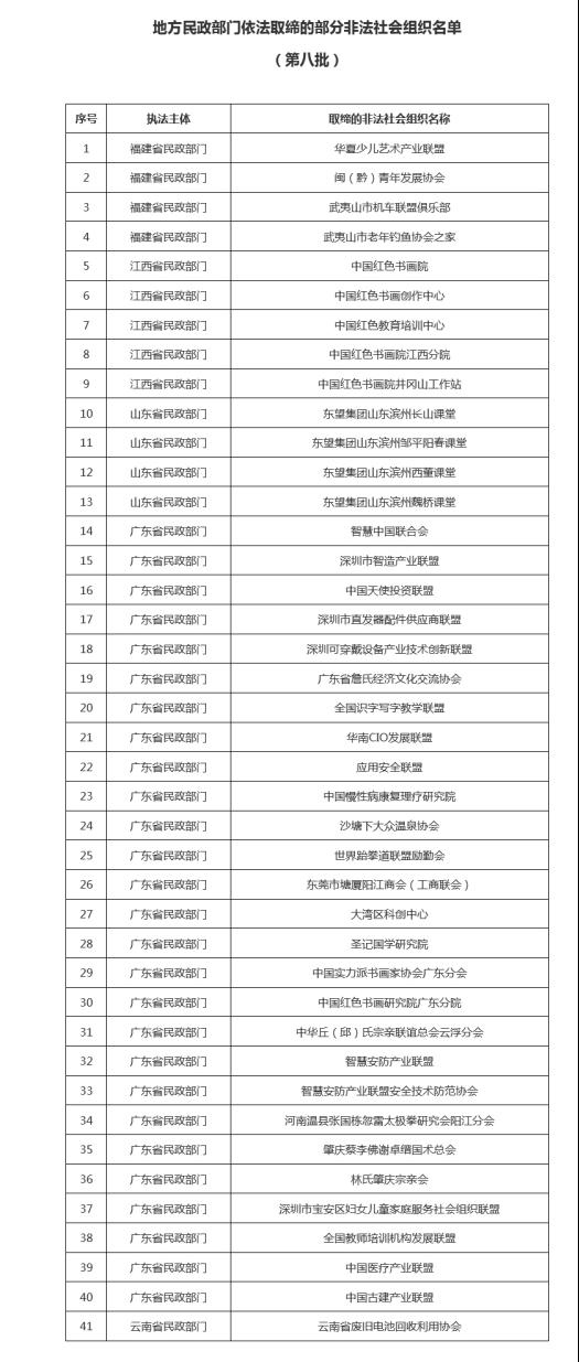 """别上当!""""中国天使投资联盟""""等41家非法社会组织被取缔"""