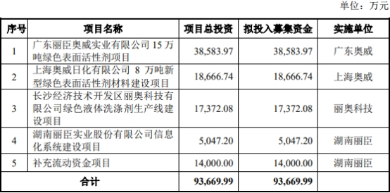 丽臣实业募资10亿上市第2天就跌停 曾无证生产
