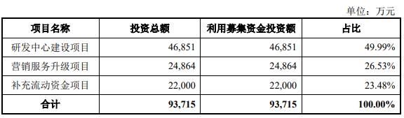 百普赛斯上市首日涨50% 募资22.5亿去年营收仅2.5亿