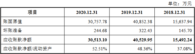亚康股份首日涨65% 应收账款高上半年营收净利双降