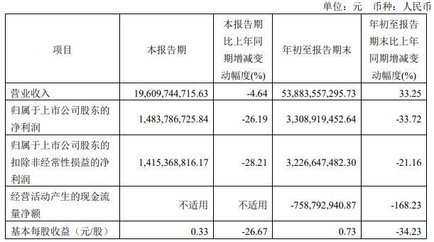 金地集团前三季净利33亿元降34% 有息负债1206亿