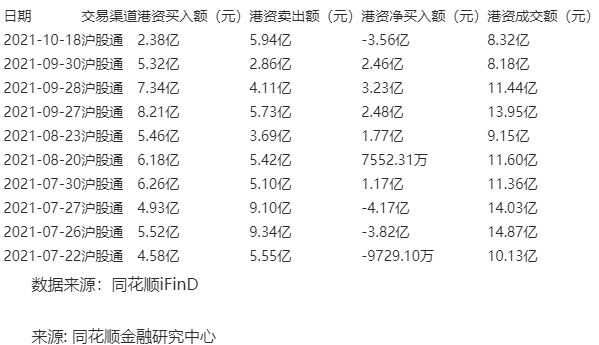 山西汾酒10月18日获沪股通净卖出3.56亿
