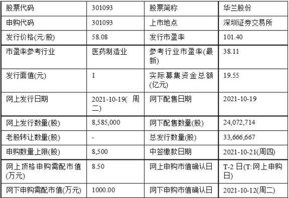 今日申购:华兰股份、争光股份、成大生物