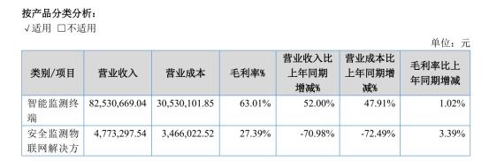 基康仪器欲挂牌精选层:2021年上半年净利增45.39% 应收账款净额较大