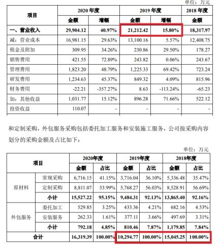大连华阳新材冲刺IPO: 2019年营收增长采购额却大减,去年又现证监会系统前员工出任董事