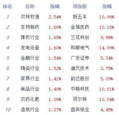 午评:三大指数红盘整理沪指涨0.7% 猪肉板块领涨