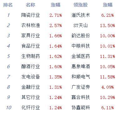 收评:两市高位盘整沪指涨0.7% 养殖股掀起涨停潮