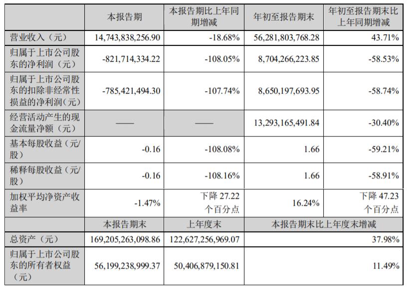 牧原股份第三季度亏损8亿 拟向控股股东定增募资60亿
