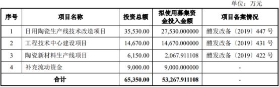 华瓷股份上市首日换手1% IPO募5.9亿海通证券赚0.4亿