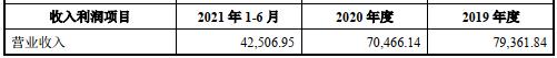 凤凰光学资产重组 上交所:两标的净利率增速较快合理?