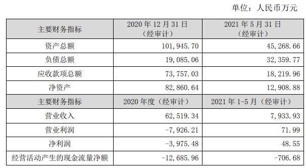 联创股份折价处置上海趣阅 实控人为交易对方提供担保