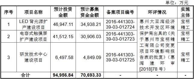 破发股宝明科技前3季预亏超亿元 IPO中银证券赚4700万