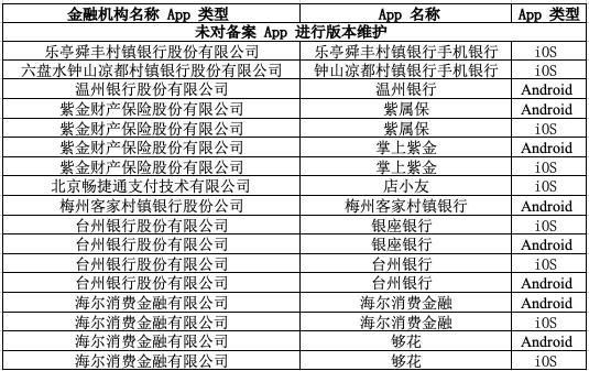 """畅捷支付旗下""""店小友""""未落实备案要求 被中国互联网金融协会通报"""