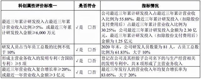 希荻微IPO冲关三问,上市标准及信披疑点何解