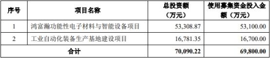 鸿富瀚上市首日涨16% 超募6亿上半年经营现金净额腰斩