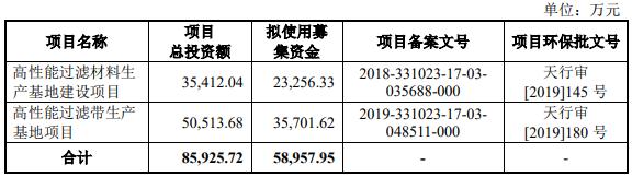 严牌股份首日涨61% 上半年净利降27%经营现金流降71%