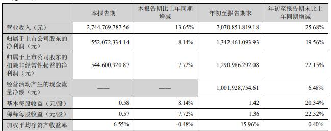 老板电器股价跌7% 三季度净利增速下降应收账款大增
