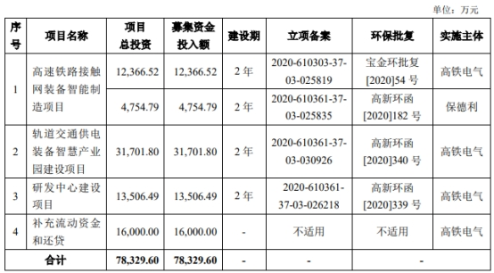 高铁电气上市首日涨48% 募资缩水亿元前3季净利降26%