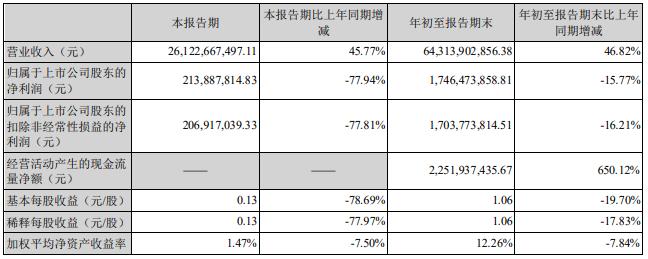 海大集团股价跌6% 第三季度净利降78%负债突破200亿