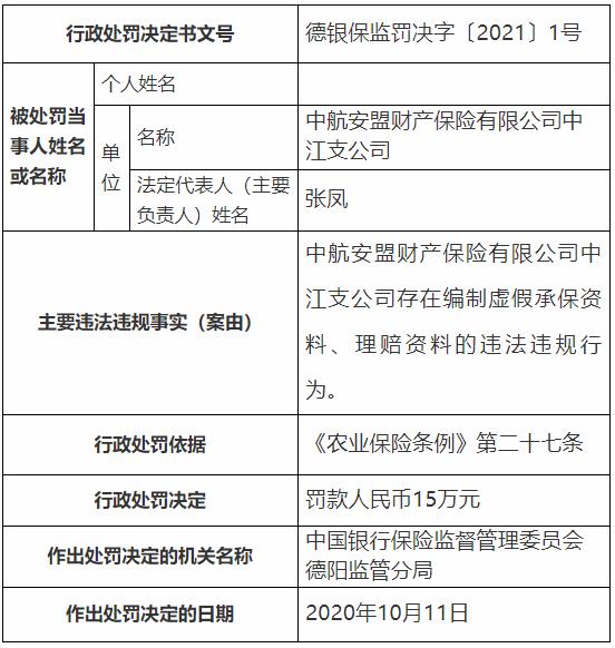 中航安盟保险中江违法被罚 编制虚假承保资料理赔资料