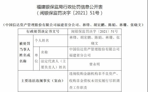 违规收购非不良资产等,中国信达福建分公司被罚350万元