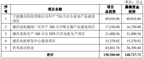德昌股份IPO募16亿首日涨停打开 关联方占用资金较大