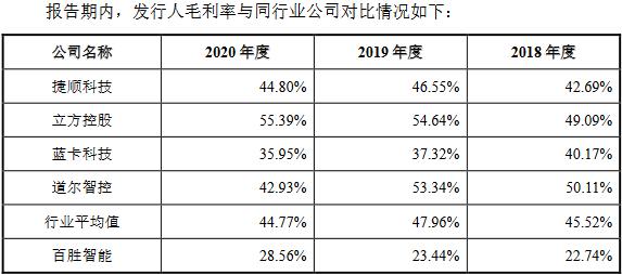 百胜智能首日涨86% 毛利率垫底同业前三季扣非净利降