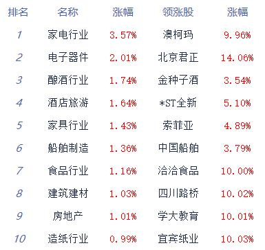 午评:两市窄幅震荡沪指涨0.09% 家电股全线走高