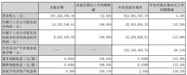 合康新能股价跌0.83% 第三季度营收降22.5%净利增108%