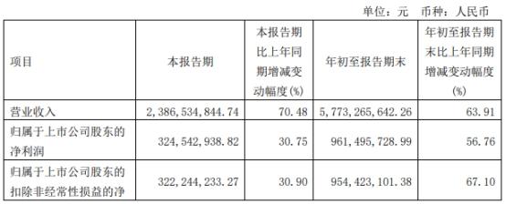 东方电缆发季报股价跌6% 前3季经营现金净额为负ROE降