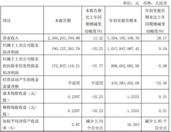 安琪酵母第三季度净利润降35% 拟定增募资不超20亿